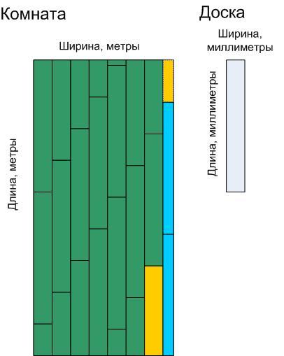 Calculatrice En Ligne Plancher Le Calcul Du Nombre De Planches